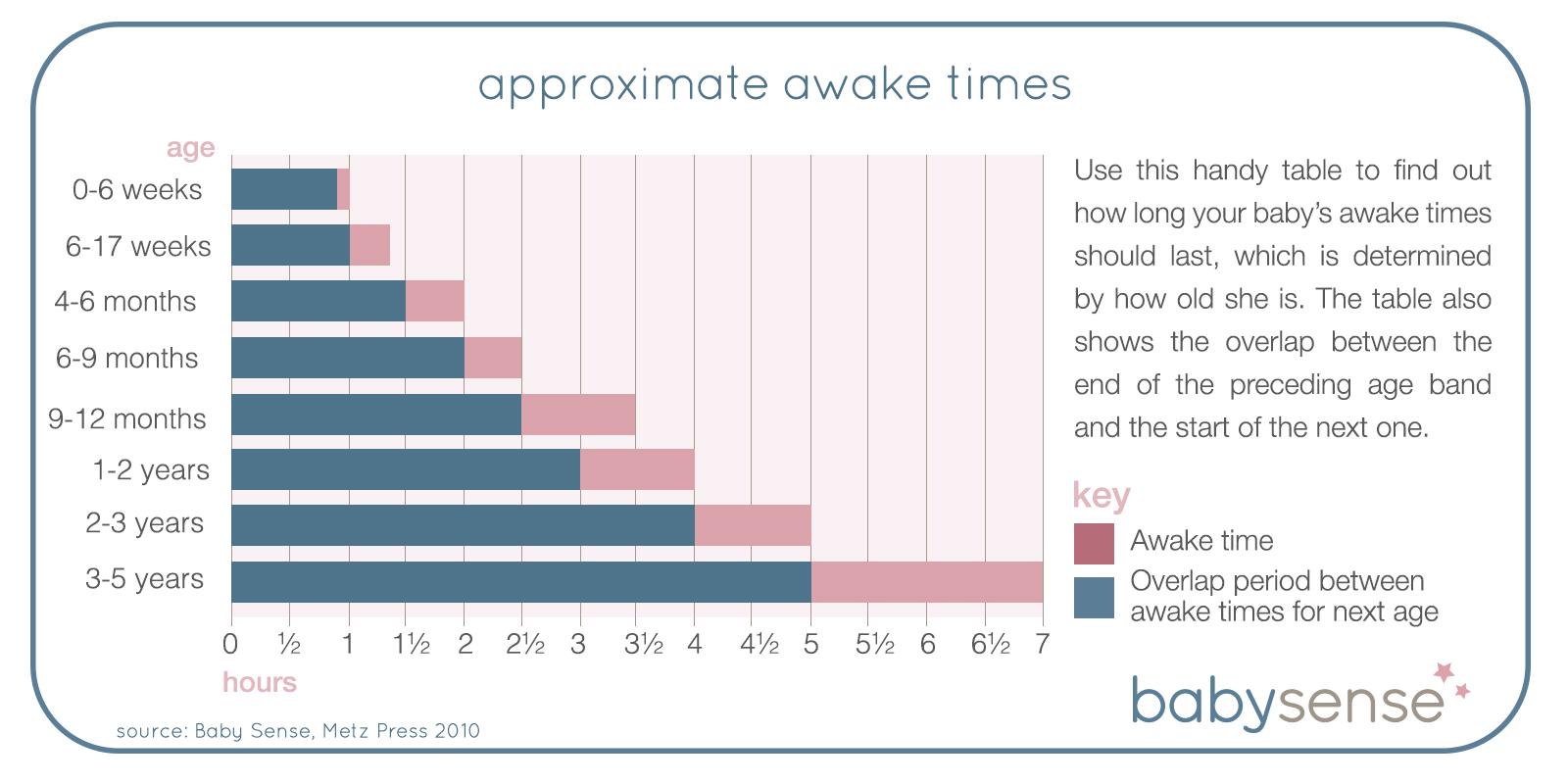 approximate-awake-times